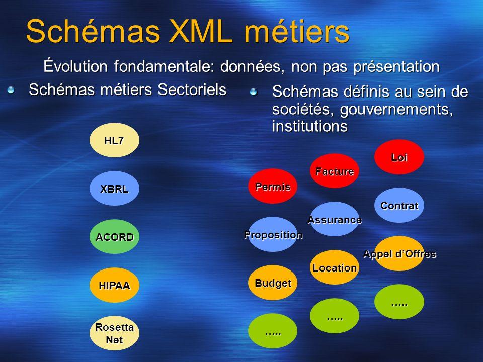Schémas XML métiers Évolution fondamentale: données, non pas présentation Schémas métiers Sectoriels HL7XBRL ACORD HIPAA Rosetta Net Schémas définis a