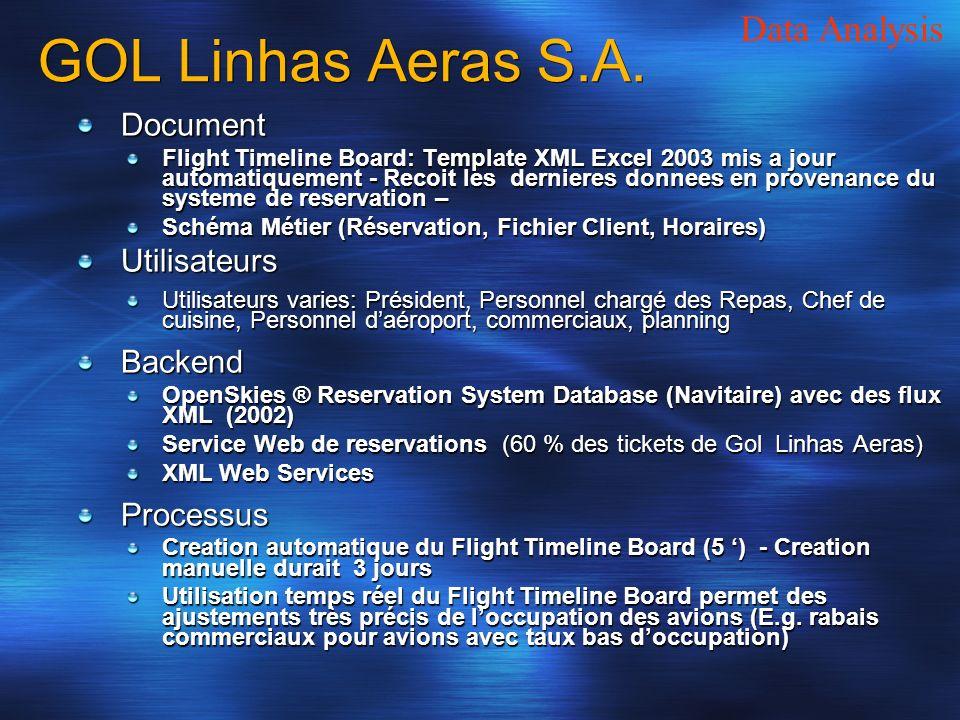 GOL Linhas Aeras S.A. Document Flight Timeline Board: Template XML Excel 2003 mis a jour automatiquement - Recoit les dernieres donnees en provenance