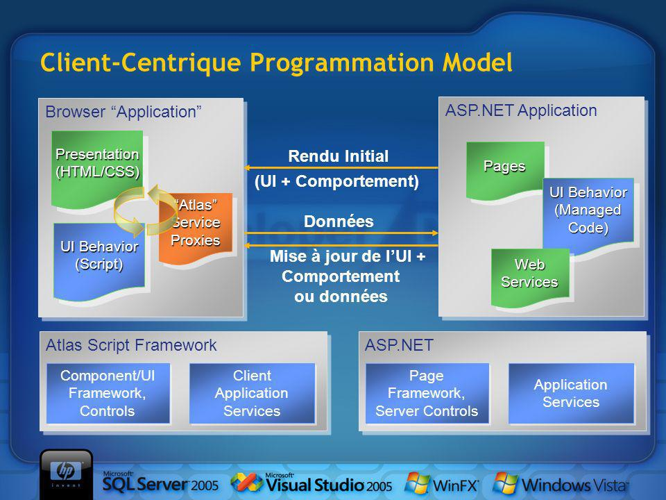 Client-Centrique Programmation Model ASP.NET Application Services Page Framework, Server Controls Page Framework, Server Controls Atlas Script Framework Client Application Services Component/UI Framework, Controls Component/UI Framework, Controls Browser Application ASP.NET Application PagesPages UI Behavior (ManagedCode) (ManagedCode) Données Mise à jour de lUI + Comportement ou données Rendu Initial (UI + Comportement) Presentation(HTML/CSS)Presentation(HTML/CSS) AtlasServiceProxiesAtlasServiceProxies UI Behavior (Script) (Script) WebServicesWebServices