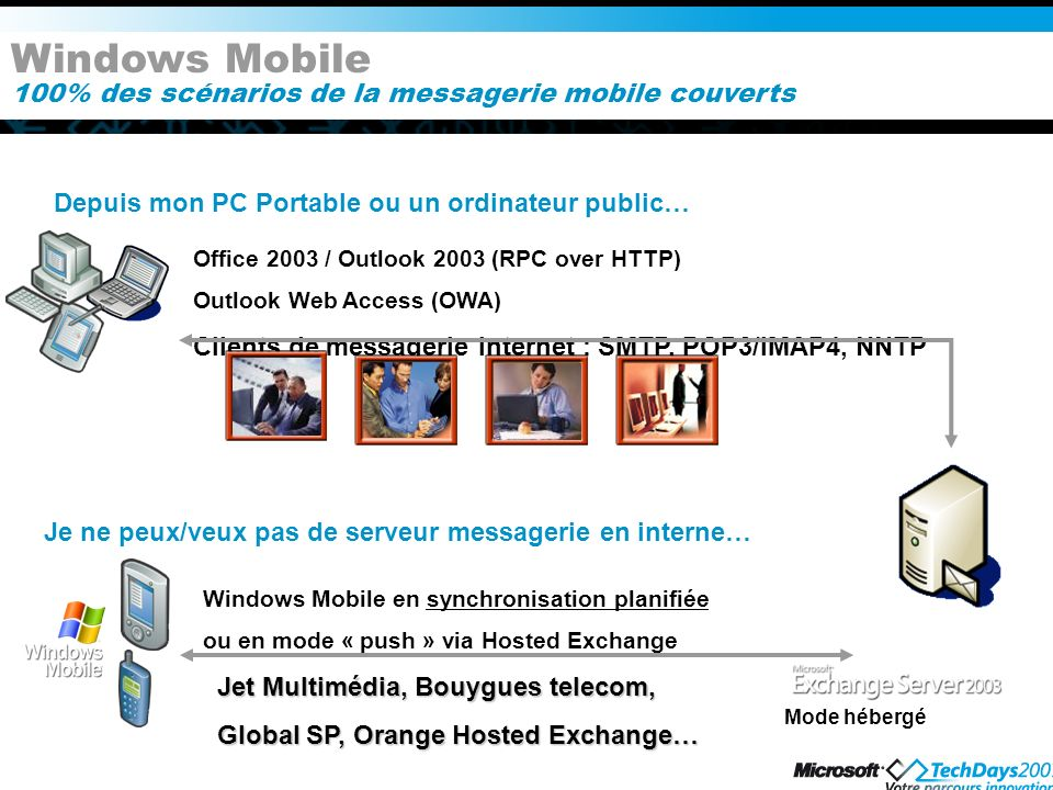 Windows Mobile 100% des scénarios de la messagerie mobile couverts Depuis mon PC Portable ou un ordinateur public… Office 2003 / Outlook 2003 (RPC over HTTP) Outlook Web Access (OWA) Clients de messagerie Internet : SMTP, POP3/IMAP4, NNTP Je ne peux/veux pas de serveur messagerie en interne… Windows Mobile en synchronisation planifiée ou en mode « push » via Hosted Exchange Jet Multimédia, Bouygues telecom, Global SP, Orange Hosted Exchange… Mode hébergé