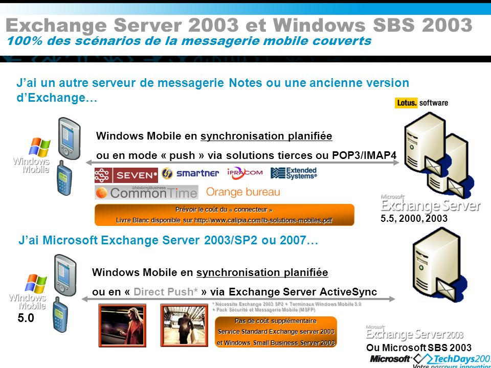 Exchange Server 2003 et Windows SBS 2003 100% des scénarios de la messagerie mobile couverts Jai Microsoft Exchange Server 2003/SP2 ou 2007… Jai un autre serveur de messagerie Notes ou une ancienne version dExchange… * Nécessite Exchange 2003 SP2 + Terminaux Windows Mobile 5.0 + Pack Sécurité et Messagerie Mobile (MSFP) Windows Mobile en synchronisation planifiée ou en « Direct Push* » via Exchange Server ActiveSync Pas de coût supplémentaire Service Standard Exchange server 2003 et Windows Small Business Server 2003 Ou Microsoft SBS 2003 5.0 Windows Mobile en synchronisation planifiée ou en mode « push » via solutions tierces ou POP3/IMAP4 5.5, 2000, 2003 Prévoir le coût du « connecteur » Livre Blanc disponible sur http://www.calipia.com/lb-solutions-mobiles.pdf