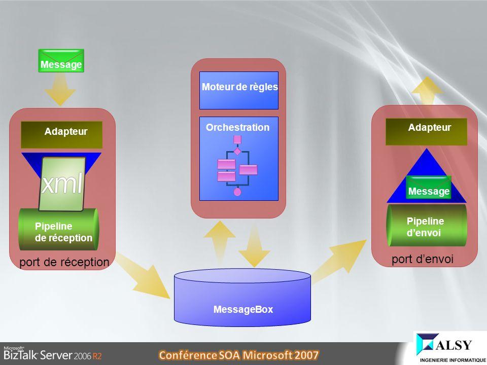 port denvoi port de réception Adapteur Pipeline de réception Adapteur Pipeline denvoi MessageBox Moteur de règles Orchestration Message