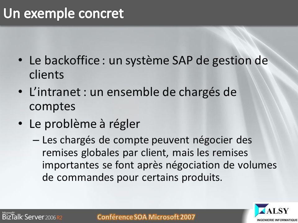Le backoffice : un système SAP de gestion de clients Lintranet : un ensemble de chargés de comptes Le problème à régler – Les chargés de compte peuven