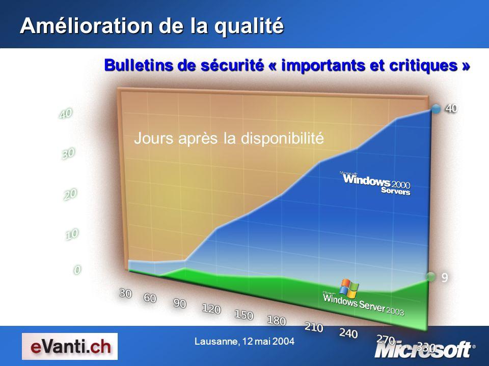 Lausanne, 12 mai 2004 36 Jours après la disponibilité Nombre de bulletins 6 Bulletins de sécurité « importants et critiques » Amélioration de la quali