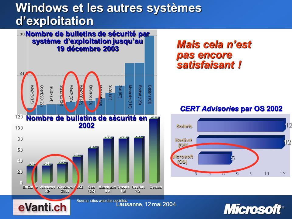 Lausanne, 12 mai 2004 Windows et les autres systèmes dexploitation Mais cela nest pas encore satisfaisant ! Source: sites web des sociétés Nombre de b
