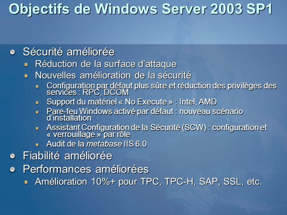 Objectifs de Windows Server 2003 SP1 Sécurité améliorée Réduction de la surface dattaque Nouvelles amélioration de la sécurité Configuration par défau
