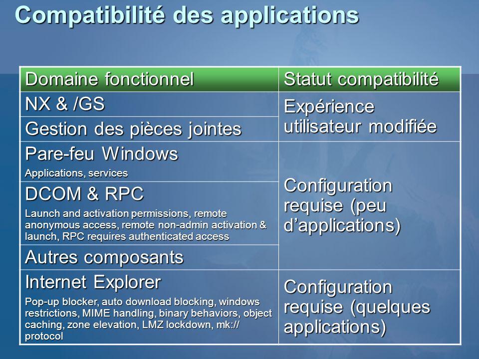 Compatibilité des applications Domaine fonctionnel Statut compatibilité NX & /GS Expérience utilisateur modifiée Gestion des pièces jointes Pare-feu W