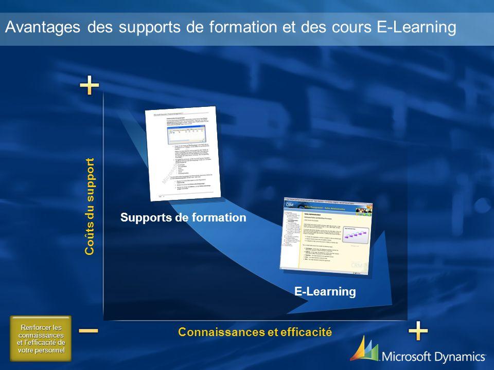 Connaissances et efficacité Coûts du support E-Learning Supports de formation Renforcer les connaissances et lefficacité de votre personnel Avantages des supports de formation et des cours E-Learning
