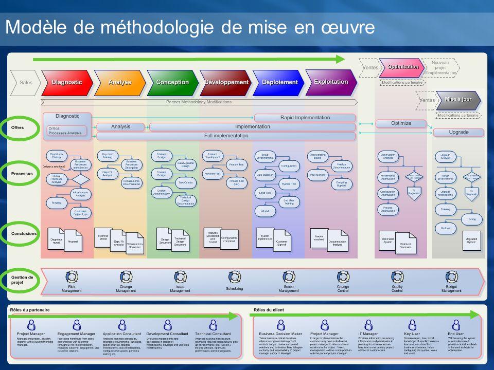 Modèle de méthodologie de mise en œuvre