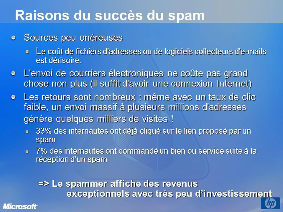 Raisons du succès du spam Sources peu onéreuses L e coût de fichiers d'adresses ou de logiciels collecteurs d'e-mails est dérisoire. L'envoi de courri