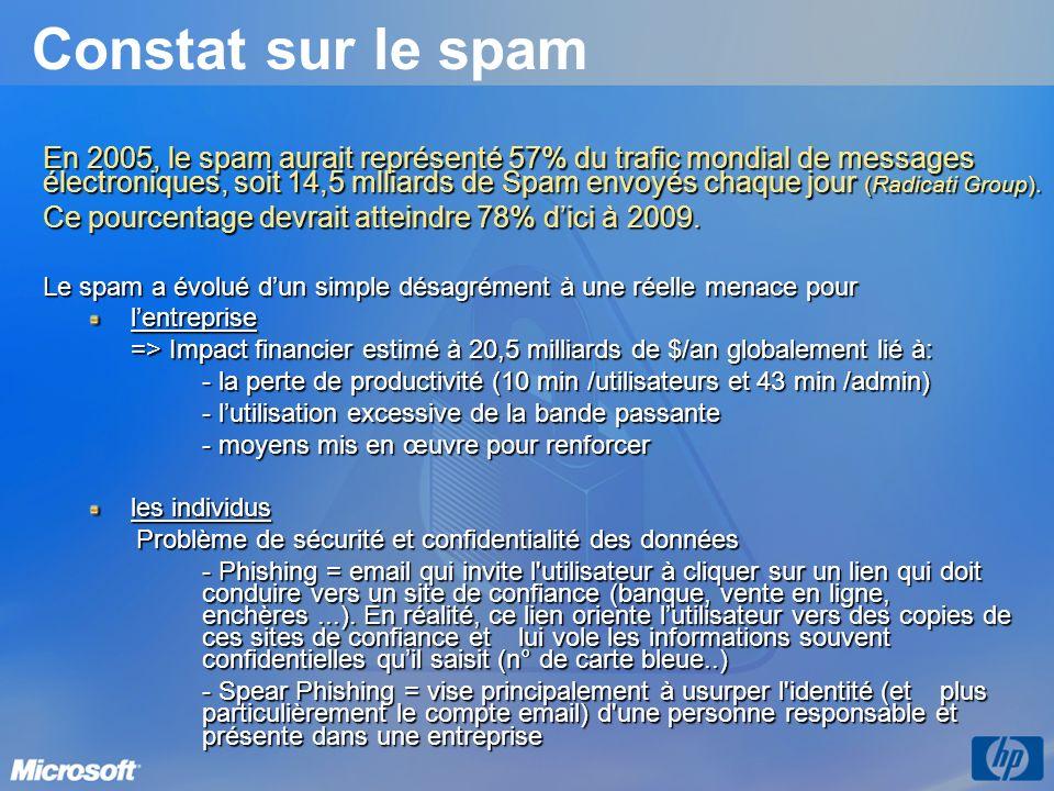 En 2005, le spam aurait représenté 57% du trafic mondial de messages électroniques, soit 14,5 mlliards de Spam envoyés chaque jour (Radicati Group). C