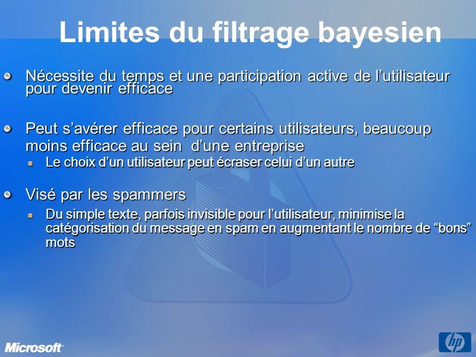 Limites du filtrage bayesien Nécessite du temps et une participation active de lutilisateur pour devenir efficace Peut savérer efficace pour certains