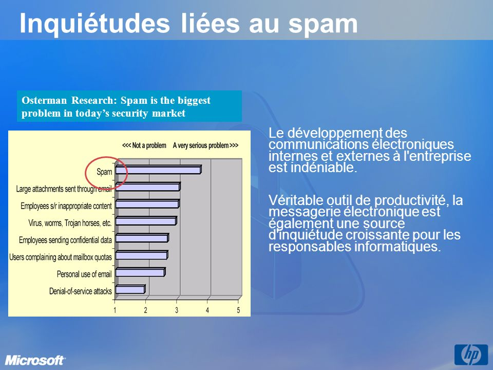 Inquiétudes liées au spam Osterman Research: Spam is the biggest problem in todays security market Le développement des communications électroniques i