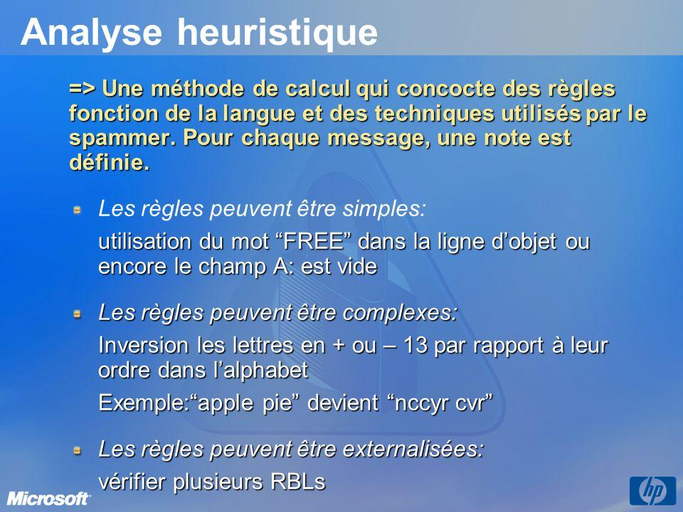 Analyse heuristique => Une méthode de calcul qui concocte des règles fonction de la langue et des techniques utilisés par le spammer. Pour chaque mess