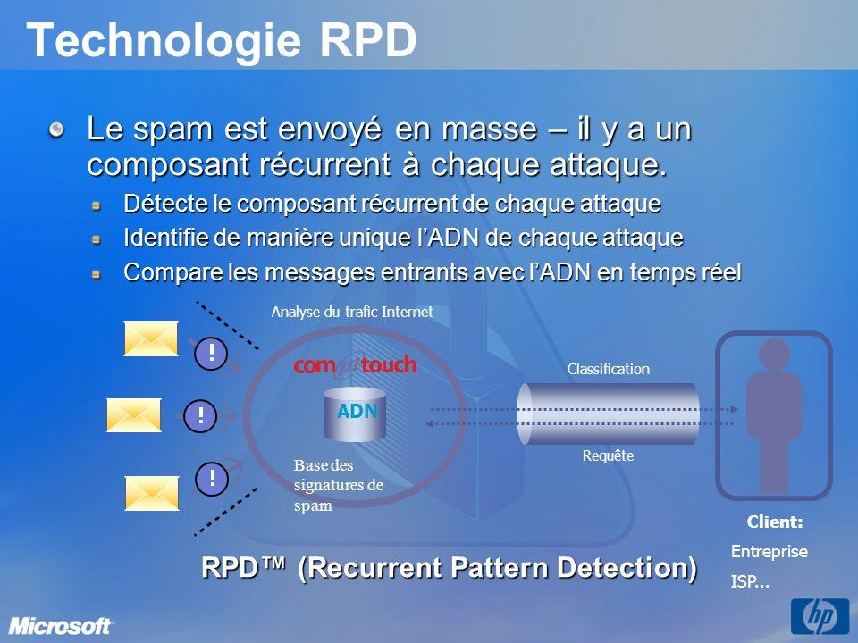 Technologie RPD Le spam est envoyé en masse – il y a un composant récurrent à chaque attaque. Détecte le composant récurrent de chaque attaque Identif