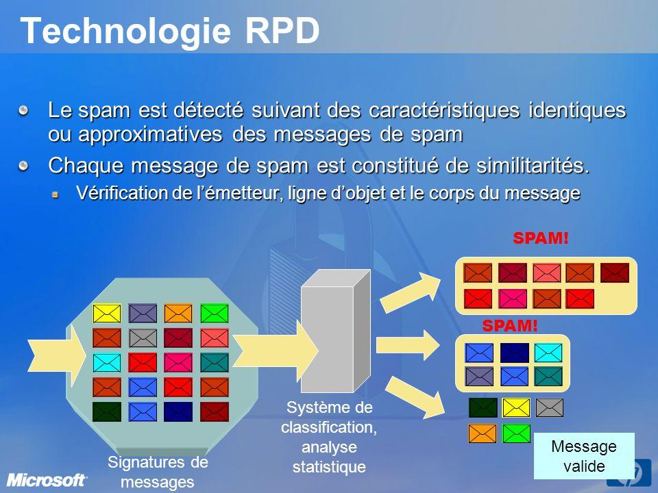 Technologie RPD Le spam est détecté suivant des caractéristiques identiques ou approximatives des messages de spam Chaque message de spam est constitu