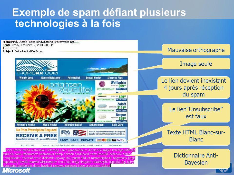 Exemple de spam défiant plusieurs technologies à la fois Mauvaise orthographe Image seule Dictionnaire Anti- Bayesien Le lienUnsubscribe est faux Text