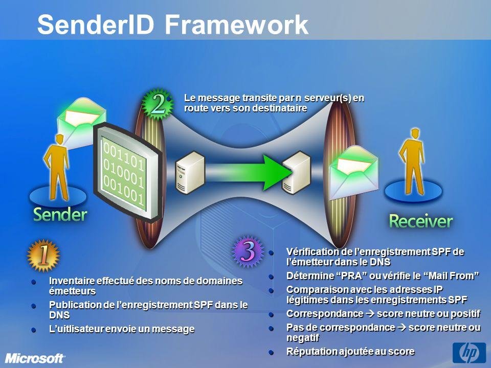 Inventaire effectué des noms de domaines émetteurs Inventaire effectué des noms de domaines émetteurs Publication de lenregistrement SPF dans le DNS P