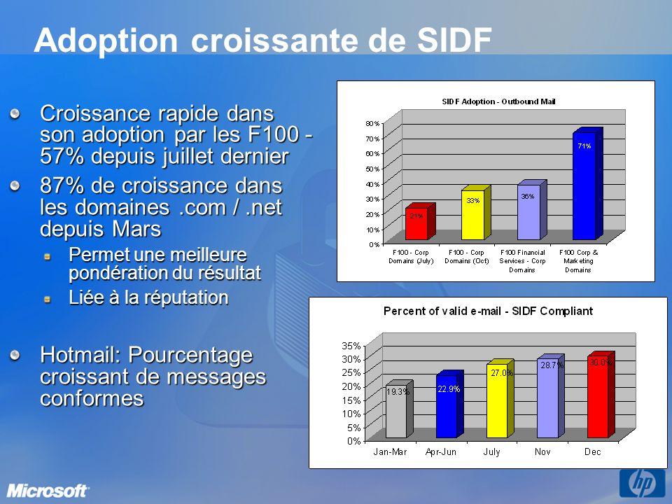 Adoption croissante de SIDF Croissance rapide dans son adoption par les F100 - 57% depuis juillet dernier 87% de croissance dans les domaines.com /.ne