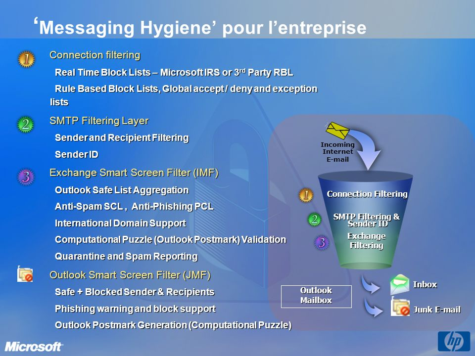 Messaging Hygiene pour lentreprise Connection Filtering SMTP Filtering & Sender ID ExchangeFiltering OutlookMailbox Inbox Junk E-mail Incoming Interne