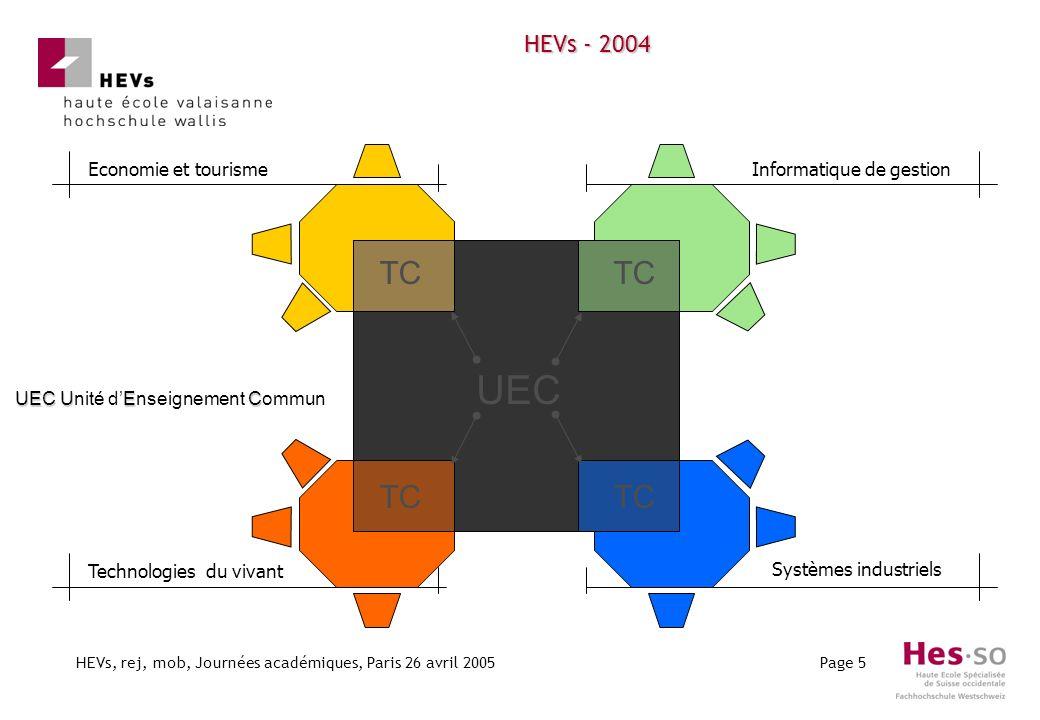 HEVs, rej, mob, Journées académiques, Paris 26 avril 2005Page 5 HEVs - 2004 Systèmes industriels Technologies du vivant TC UEC UEC UEC Unité dEnseigne