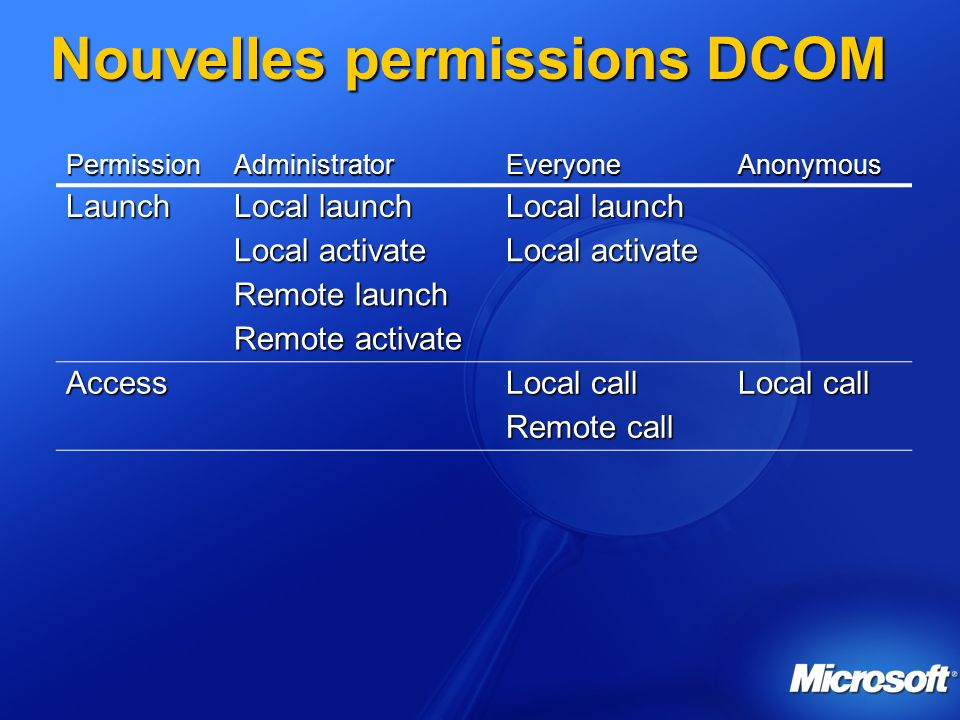 Nouvelles permissions DCOM PermissionAdministratorEveryoneAnonymous Launch Local launch Local activate Remote launch Remote activate Access Local call