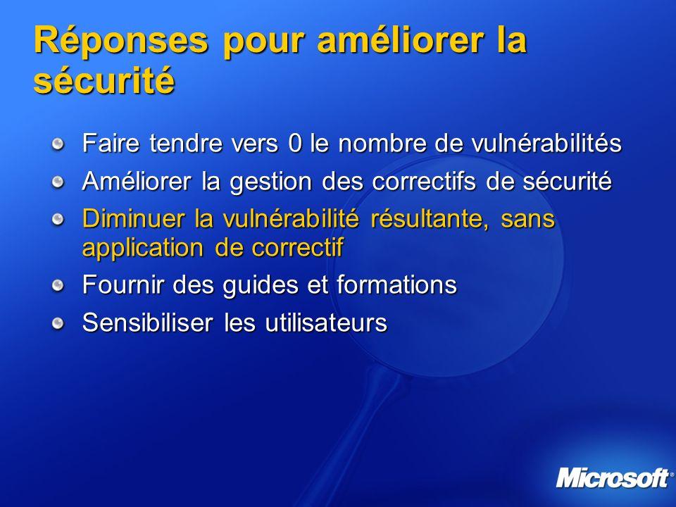 Réponses pour améliorer la sécurité Faire tendre vers 0 le nombre de vulnérabilités Améliorer la gestion des correctifs de sécurité Diminuer la vulnérabilité résultante, sans application de correctif Fournir des guides et formations Sensibiliser les utilisateurs