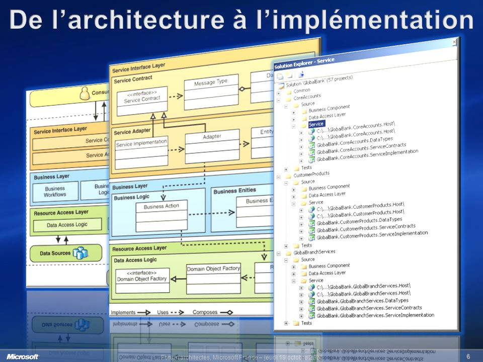 Forum architectes, Microsoft France – jeudi 19 octobre 2006 6