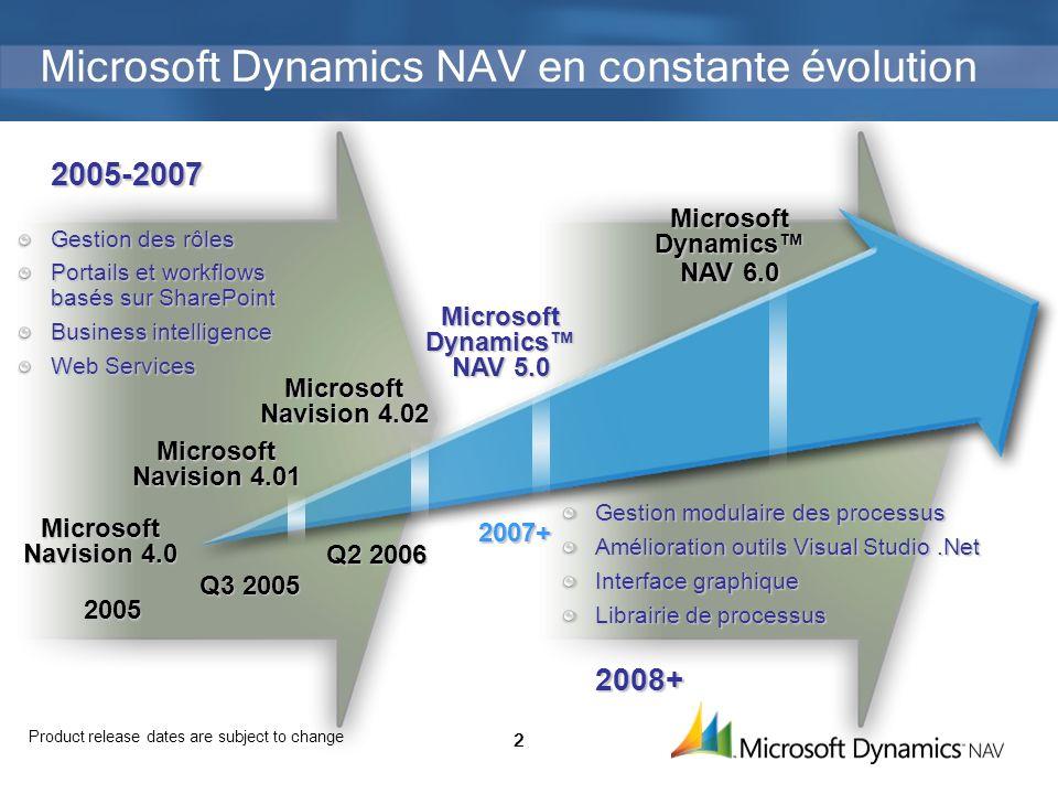2 Microsoft Dynamics NAV en constante évolution Q3 2005 Microsoft Navision 4.01 2007+ Microsoft Dynamics NAV5.0 Microsoft Dynamics NAV 5.0 Microsoft D