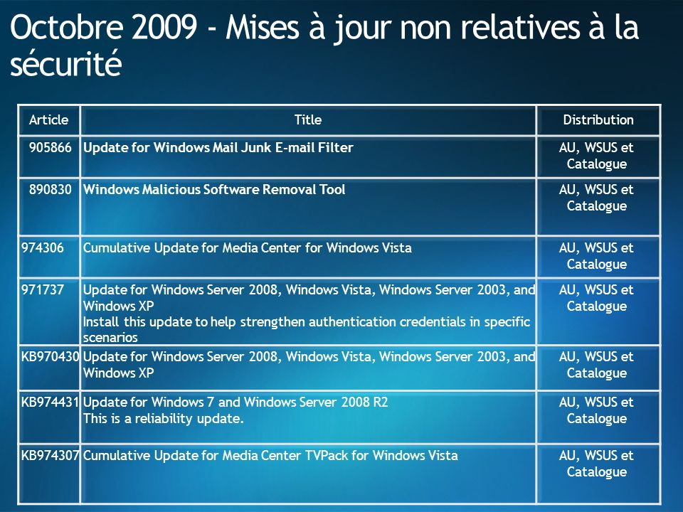 Octobre 2009 - Mises à jour non relatives à la sécurité ArticleTitleDistribution 905866Update for Windows Mail Junk E-mail Filter AU, WSUS et Catalogu