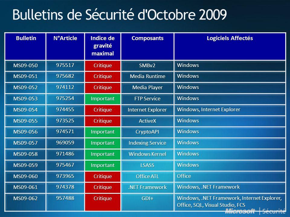 Bulletins de Sécurité d ' Octobre 2009 MS09-050975517CritiqueSMBv2Windows MS09-051975682Critique Media Runtime Windows MS09-052974112Critique Media Pl