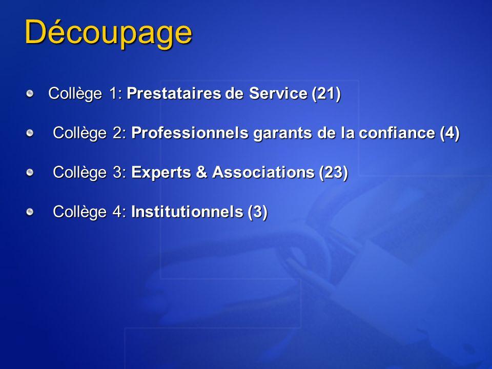 Découpage Collège 1: Prestataires de Service (21) Collège 2: Professionnels garants de la confiance (4) Collège 2: Professionnels garants de la confiance (4) Collège 3: Experts & Associations (23) Collège 3: Experts & Associations (23) Collège 4: Institutionnels (3) Collège 4: Institutionnels (3)