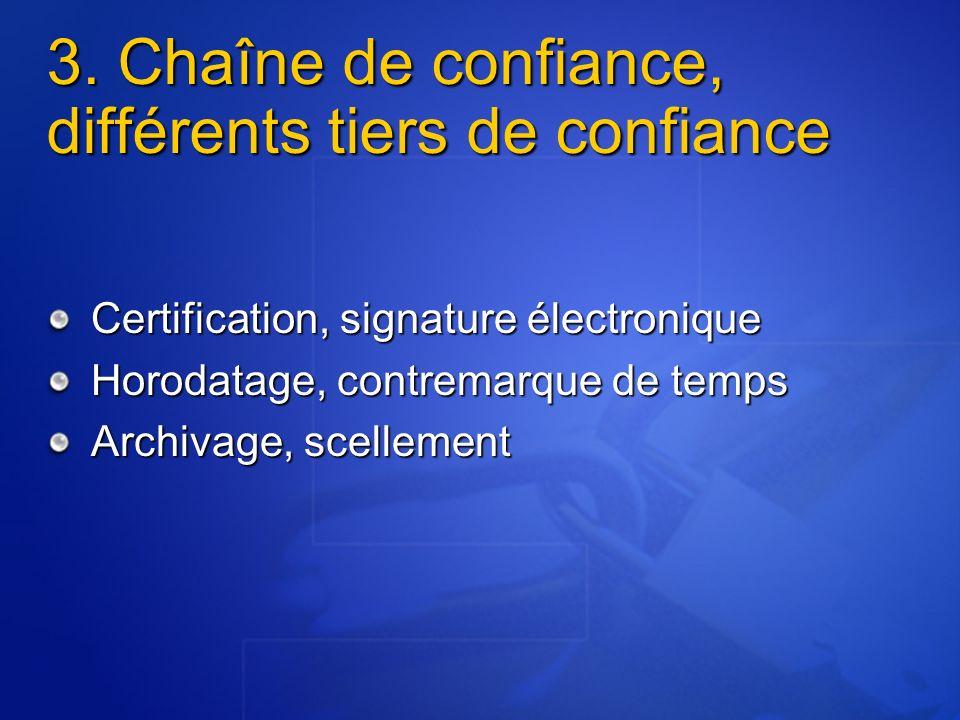 La chaîne de la confiance Le Tiers Certificateur Signature du document Le Tiers Horodateur « Cachet électronique de la poste … » Le Tiers Archiveur Conservation intègre et pérenne Garantie dinteropérabilité