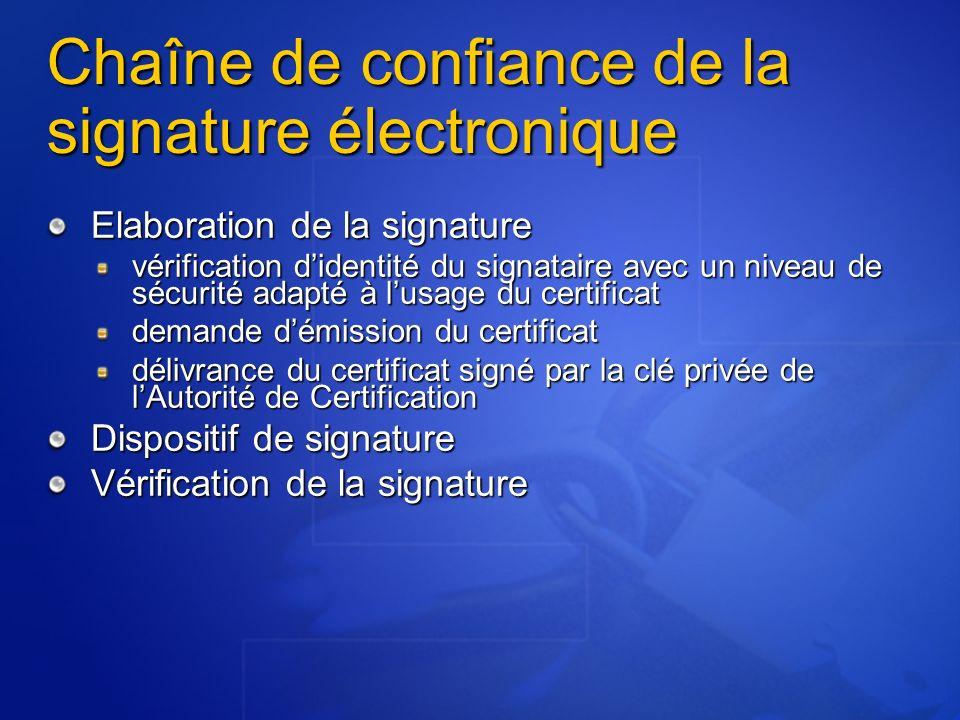 Chaîne de confiance de la signature électronique Elaboration de la signature vérification didentité du signataire avec un niveau de sécurité adapté à lusage du certificat demande démission du certificat délivrance du certificat signé par la clé privée de lAutorité de Certification Dispositif de signature Vérification de la signature