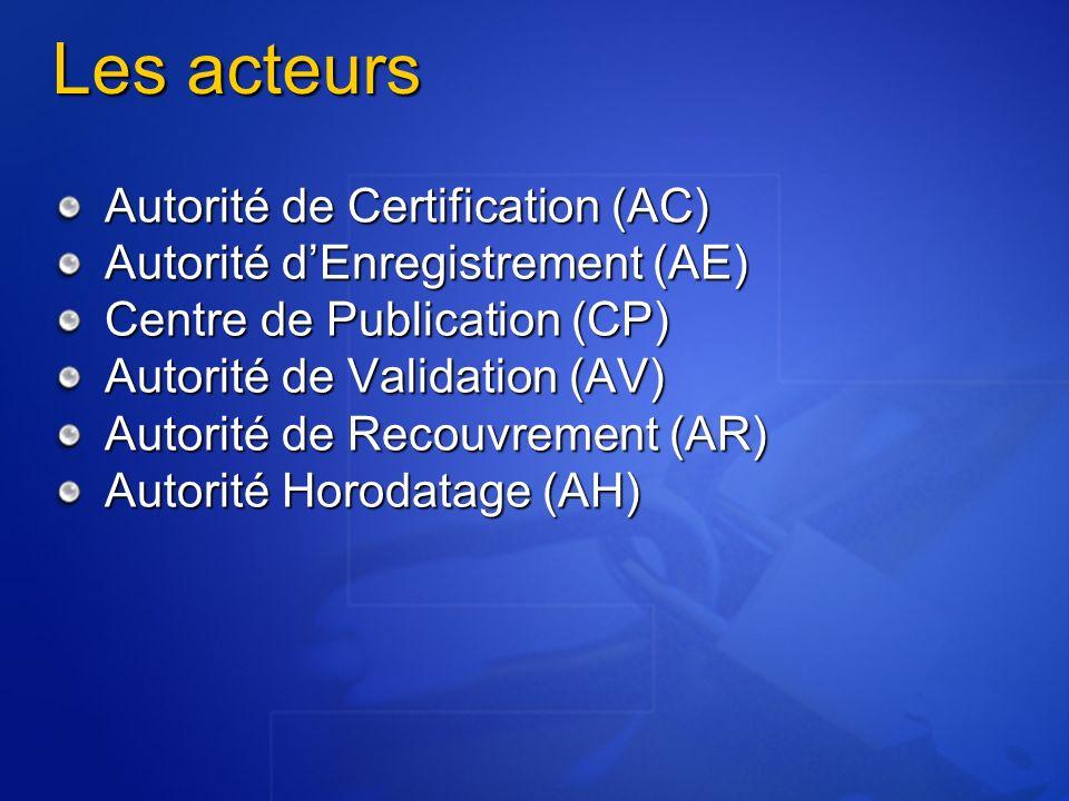 Les acteurs Autorité de Certification (AC) Autorité dEnregistrement (AE) Centre de Publication (CP) Autorité de Validation (AV) Autorité de Recouvrement (AR) Autorité Horodatage (AH)