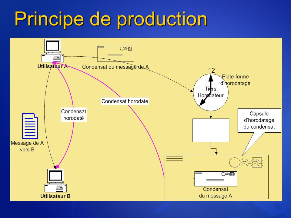 Principe de production
