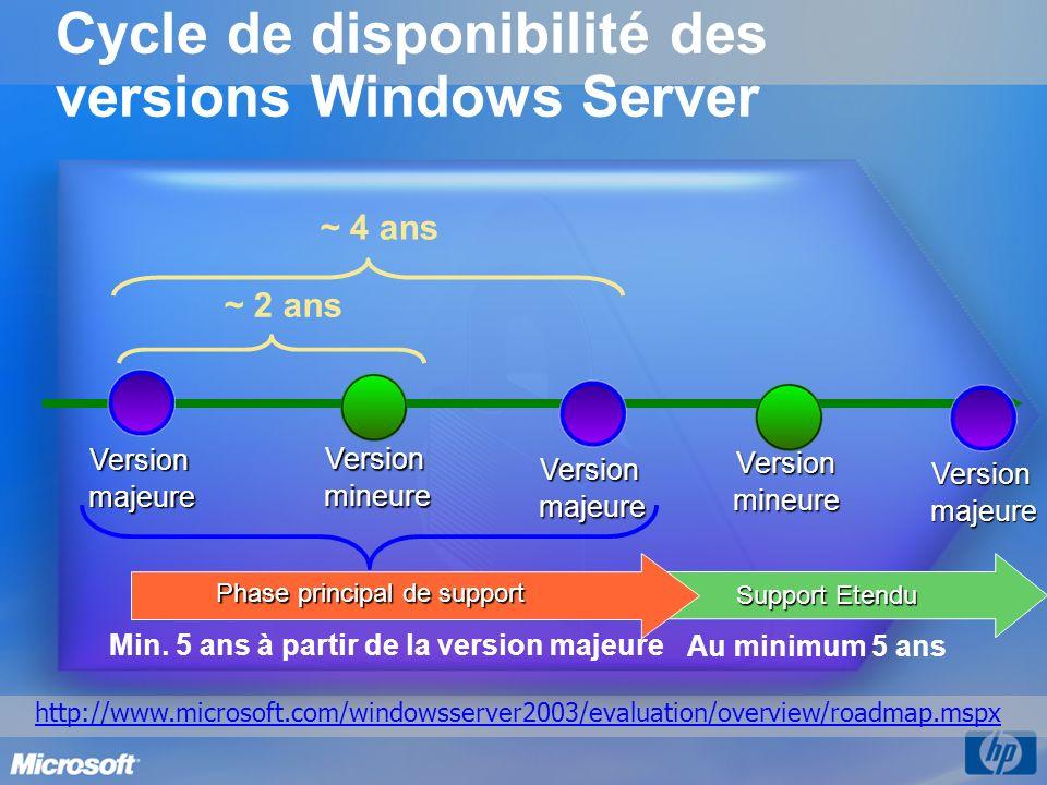 Windows Server 2003 R2 Quest-ce que cest .