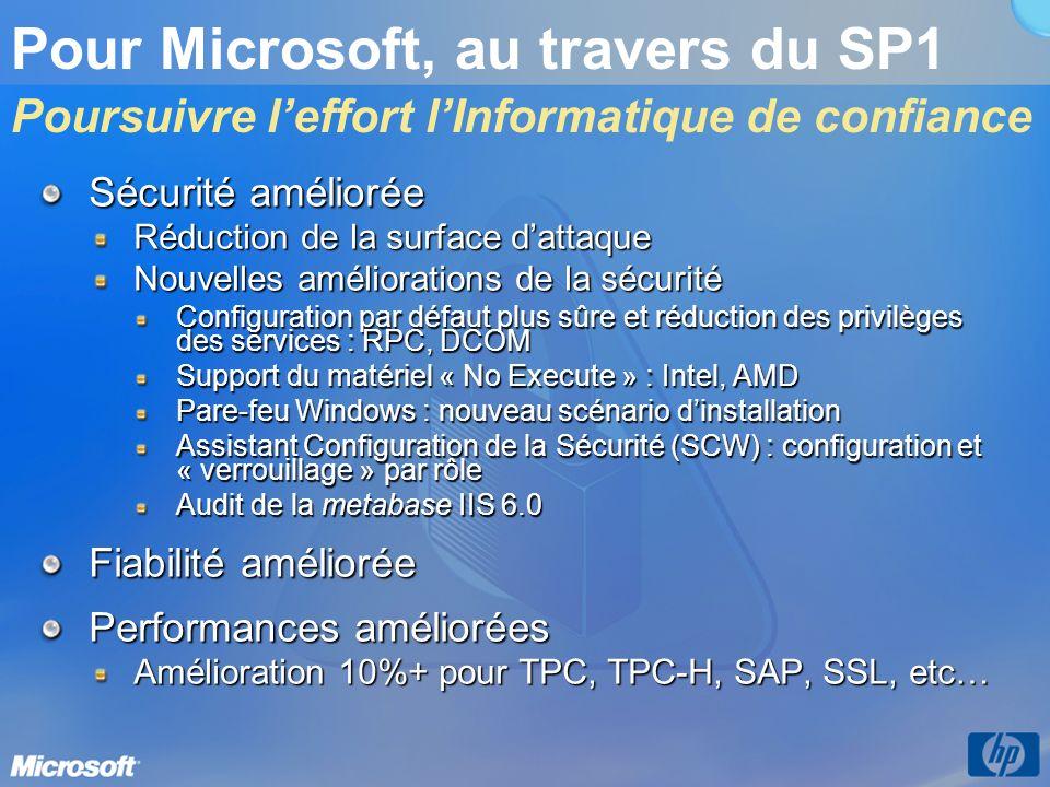 Pour Microsoft, au travers du SP1 Poursuivre leffort lInformatique de confiance Sécurité améliorée Réduction de la surface dattaque Nouvelles améliorations de la sécurité Configuration par défaut plus sûre et réduction des privilèges des services : RPC, DCOM Support du matériel « No Execute » : Intel, AMD Pare-feu Windows : nouveau scénario dinstallation Assistant Configuration de la Sécurité (SCW) : configuration et « verrouillage » par rôle Audit de la metabase IIS 6.0 Fiabilité améliorée Performances améliorées Amélioration 10%+ pour TPC, TPC-H, SAP, SSL, etc…