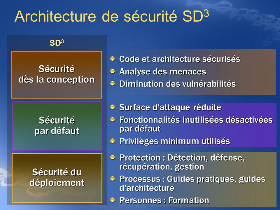 SD 3 Architecture de sécurité SD 3 Sécurité dès la conception Sécurité par défaut Sécurité du déploiement Code et architecture sécurisés Analyse des m