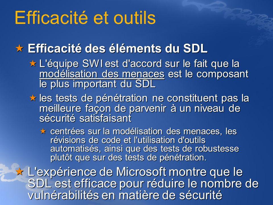 Efficacité et outils Efficacité des éléments du SDL Efficacité des éléments du SDL L'équipe SWI est d'accord sur le fait que la modélisation des menac