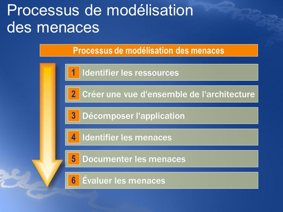 Processus de modélisation des menaces Identifier les ressources 1 Créer une vue d'ensemble de l'architecture 2 Décomposer l'application 3 Identifier l
