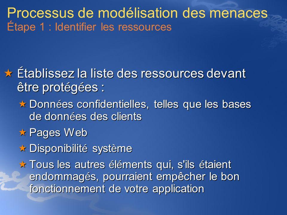 Processus de modélisation des menaces Étape 1 : Identifier les ressources É tablissez la liste des ressources devant être prot é g é es : É tablissez