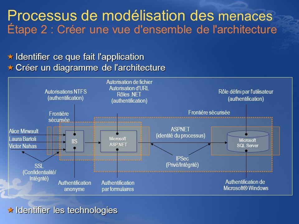 Processus de modélisation des menaces Étape 2 : Créer une vue d'ensemble de l'architecture Identifier ce que fait l'application Identifier ce que fait