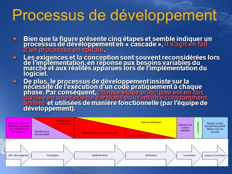 Processus de développement Bien que la figure présente cinq étapes et semble indiquer un processus de développement en « cascade », il s'agit en fait