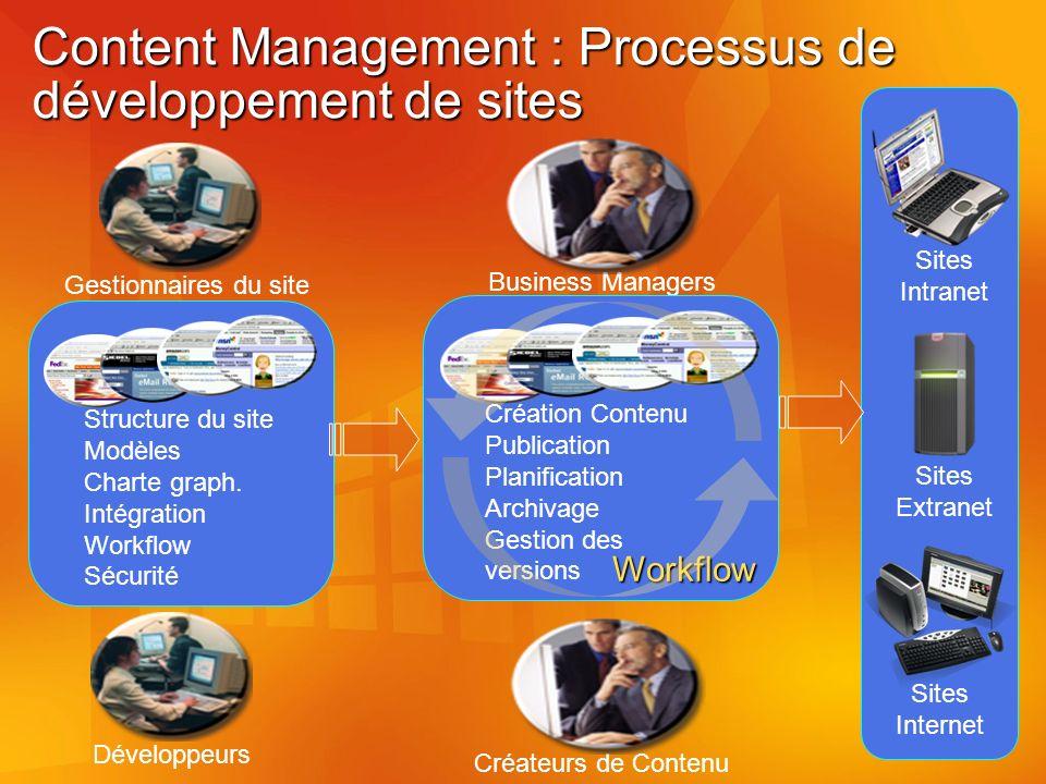 Content Management : Processus de développement de sites Gestionnaires du site Développeurs Structure du site Modèles Charte graph.