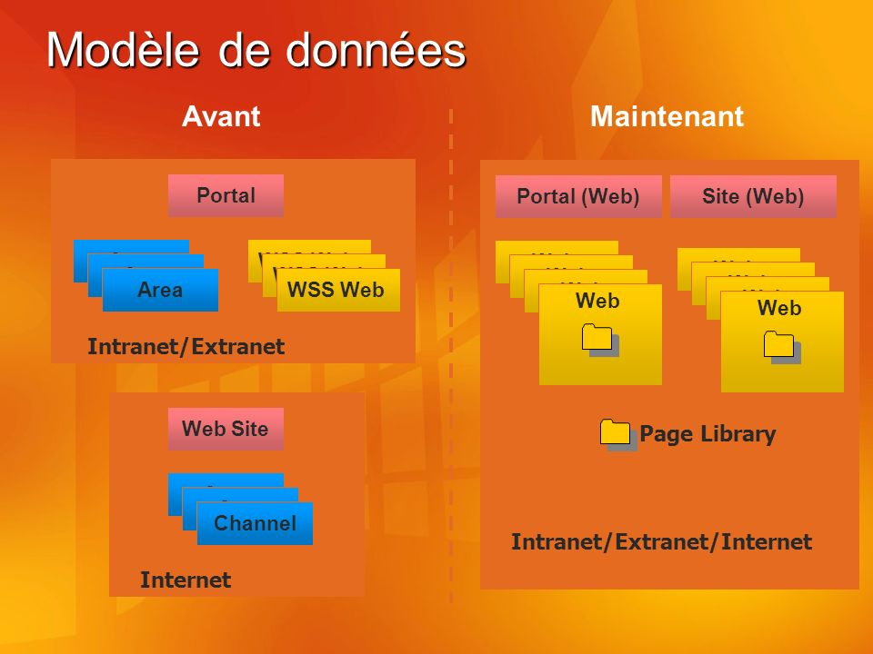 Modèle de données Portal Area WSS Web Intranet/Extranet Web Site Area Channel Internet Portal (Web) Web Intranet/Extranet/Internet Web Page Library Site (Web) Web AvantMaintenant