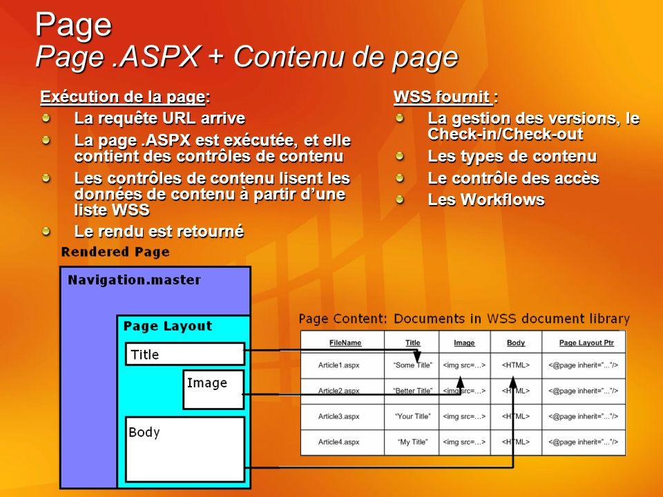 Page Page.ASPX + Contenu de page Exécution de la page: La requête URL arrive La page.ASPX est exécutée, et elle contient des contrôles de contenu Les contrôles de contenu lisent les données de contenu à partir dune liste WSS Le rendu est retourné WSS fournit : La gestion des versions, le Check-in/Check-out Les types de contenu Le contrôle des accès Les Workflows