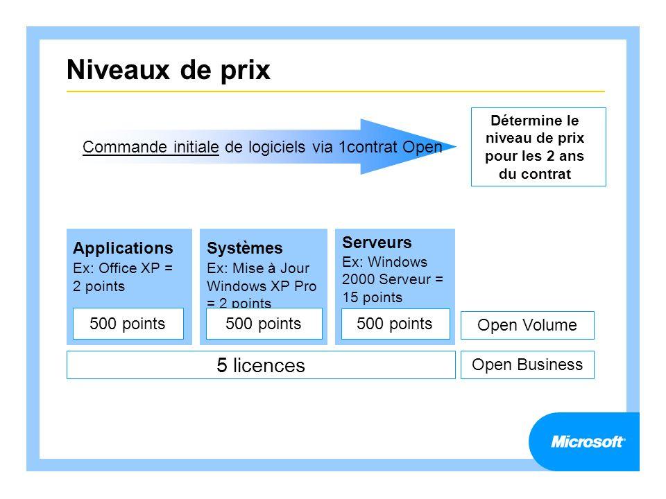 Niveaux de prix Applications Ex: Office XP = 2 points Systèmes Ex: Mise à Jour Windows XP Pro = 2 points Serveurs Ex: Windows 2000 Serveur = 15 points