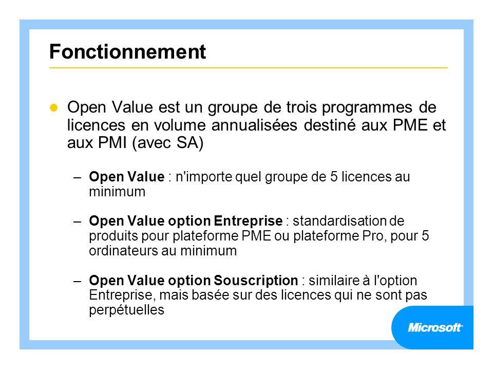 Fonctionnement Open Value est un groupe de trois programmes de licences en volume annualisées destiné aux PME et aux PMI (avec SA) –Open Value : n'imp