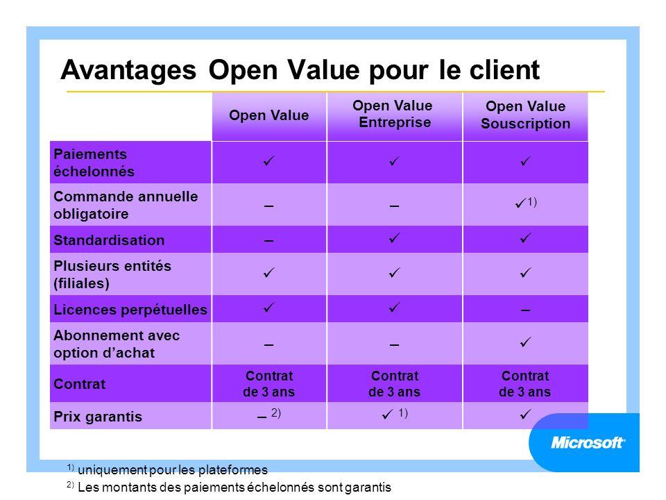 Avantages Open Value pour le client Open Value Entreprise Open Value Souscription Paiements échelonnés Commande annuelle obligatoire –– 1) Standardisa